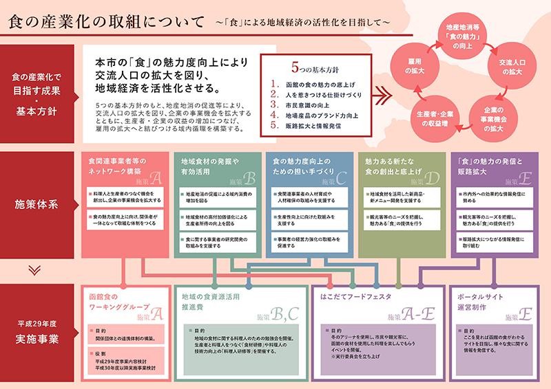 函館市「食の産業化」推進事業について